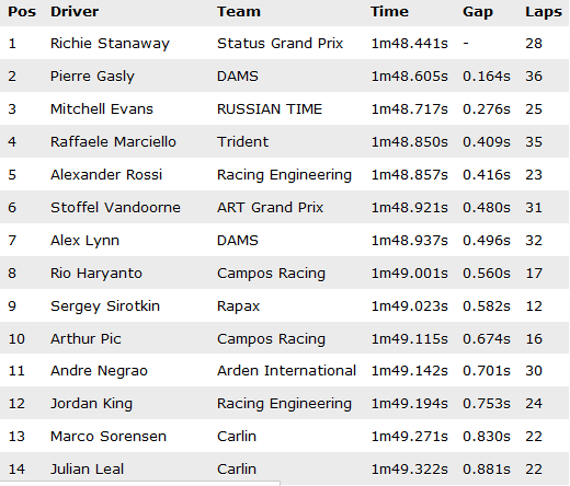 TABLA DE TIEMPOS GP2 TEST 2015