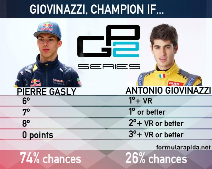 giovinazzi vs gasly gp2